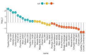 Horizontal Bar Chart R Ggplot2 Bar Plots And Modern Alternatives R Bloggers