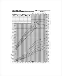 Pediatric Height Weight Chart 5 Free Pdf Documents