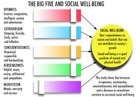 links personality changes to changes in social well being study links personality changes to changes in social well being