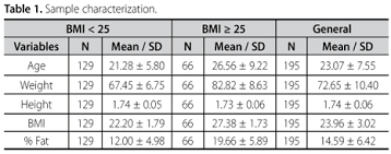 3 Site Skinfold Chart Comparison Of The Fat Percentage Obtained By Bioimpedance