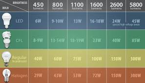 Led Light Wattage Chart How To Determine How Many Led Lumens Youll Need To Properly