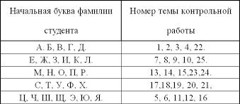 Темы контрольных работ для студентов дистанционной формы  Похожие главы из других книг
