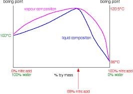 Fractional Distillation Of Non Ideal Mixtures Azeotropes