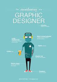 Graphic Designer Adalah The Anatomy Of A Graphic Designer Orangebites Technologies