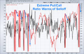 Insight From Greed Volatility And Put Call Ratio Think