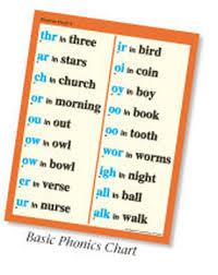 Abeka Phonics Chart 2 Special Sounds List Mrs Bartholomews Kindergarten