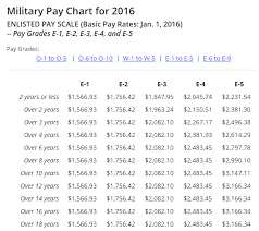 Air Force Rank Pay Chart 2016 48 Exact Pay Chart For Air Force Reserve