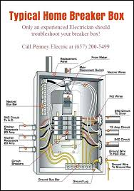 generator sub panel jefsteticsworld how generator sub panel solar kit to wire a circuit breaker box install split bus electrical