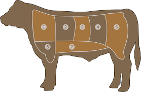 Cow Meat Chart Meat Chart Beef Butcher Free Vector Graphic On Pixabay
