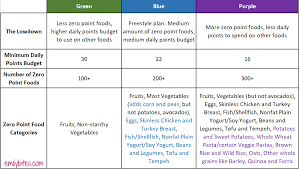New Myww Weight Watchers Plan Comparison Chart Emily Bites