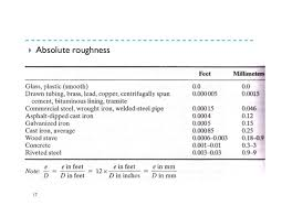 Pipe Surface Roughness Chart Roughness Height Pipe Flow Charts