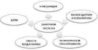 Курсовая работа Рыночная экономика  Кроме того неотъемлемым элементом рыночной экономики является рыночная инфраструктура банки биржи страховые общества Механизм функционирования рыночной
