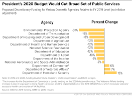 Budgeting Tools 2020 Trumps 2020 Budget Proposal Whats In It What Gets Cut