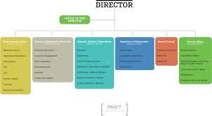 U S Consumer Financial Protection Bureau Markets Reform Wiki