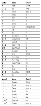 Learn to spell your name in morse code and send sos. Hebrew For Dummies Cheat Sheet Dummies
