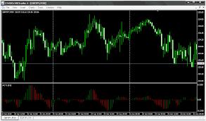 Forex Power Indicators