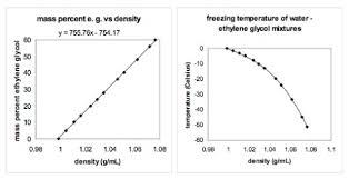 m percent e g vs density y 755 76x 754 17 freezing rature of water