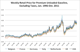 Gas Prices By President Chart Chart Why The Gops Gas Price Attack On Obama Is Bs