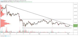 Bch Usd Technical Analysis Bitcoin Cash Breaks Long Term