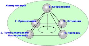 Функции менеджмента Реферат страница  Жизненной энергией деятельности организации является коммуникация уровень этой энергии определяется состоянием пяти вышеперечисленных функций