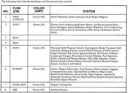 1997 saturn sl fuse box diagram 1998 Saturn Sl1 Fuse Box Diagram 98 Saturn SL1 Start Cercute