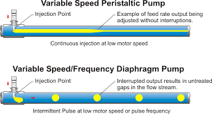 Peristaltic Pump Tubing Size Chart Pumps Archives Blue White Industries