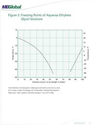 Dowfrost Freeze Chart Ethylene Glycol Product Guide Pdf Free Download