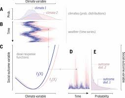 Venn Diagram Of Weather And Climate Venn Diagram For Weather And Climate Sinda Foreversammi Org