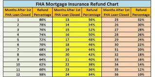 Fha Upfront Mip Chart 2019 Fha Streamline Refinance Fha Lenders