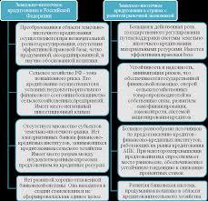 Реферат Ипотечные банки и их роль в кредитовании  Ипотечные банки и их роль в кредитовании предпринимательской деятельности