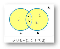 Union And Intersection Of Sets Venn Diagram Union Of Sets Using Venn Diagram Diagrammatic