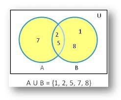 Venn Diagram A U B Union Of Sets Using Venn Diagram Diagrammatic Representation Of Sets