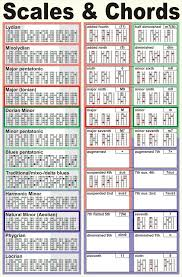 Guitar Scale Wall Chart Guitar Scales Infographic Google Search Guitar Scales