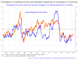 Fundamental Oil Data On Balance Suggest Lower Crude Oil