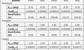 Conduit Bend Multipliers 13 Luxury Conduit Bending Multiplier Chart Free Chart Templates