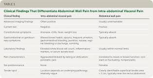 Abdominal Wall Pain Clinical Evaluation Differential