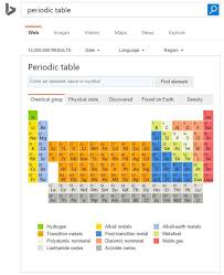 Microsoft Bing Now Displays Periodic Table And Periodic Elements ...