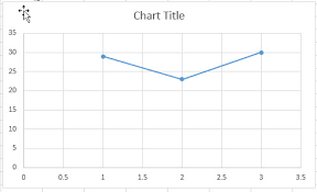Scatter Chart Swap X And Y Axis Free Excel Tutorial