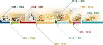 Picture Timeline Tuc History Online
