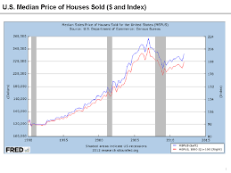 File U S Housing Price Measures Index And Dollar Price
