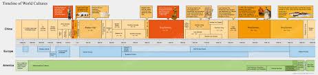 Civilisation Timeline Chart The History Of China Dynasty Era Summary Timeline