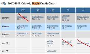 Magic Depth Chart 2017 Nba 10 24 Visual Depth Charts From Realgm Daily Roto