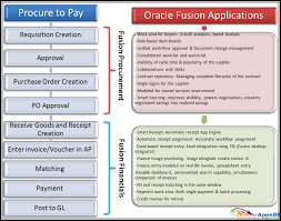 Oracle Applications Oracle Fusion Procure To Pay P2p Life