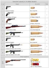 Bulletproof Chart Stiles Ballistica Bulletproof Bullet Resistant Doors