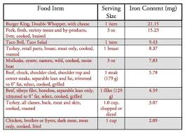 Blood Count Chart For Anemia Iron Deficiency Anemia Causes Diets Treatments
