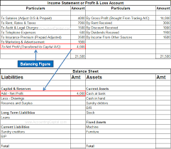 What Is Net Profit And Net Loss Accountingcapital