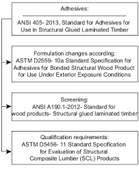 Flow Chart Of Standards For Adhesives 2 1 4 Fire