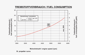 Rotax 912 Fuel Consumption Chart Rotax 912 A F Ul 80hp