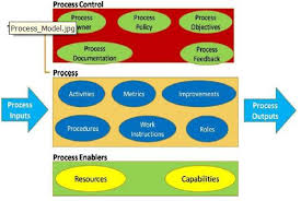 itil process itil v3 foundation itil core concepts
