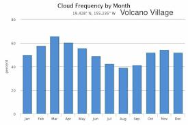 Rainforest Weather Chart Monthly Volcano Village Weather Temperature Rain Sun